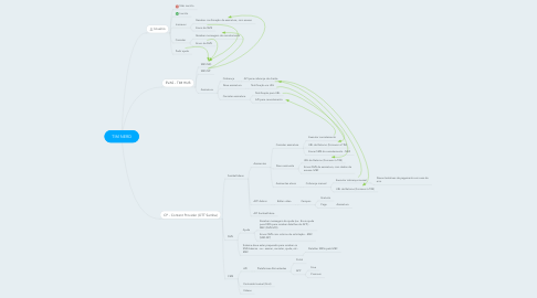 Mind Map: TIM NERD