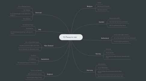 Mind Map: 10 Places to visit