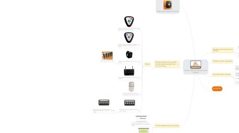 Mind Map: Solución asistencia botoneras Oxten Chedraui