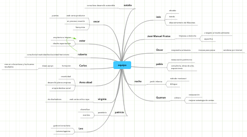 Mind Map: equipo