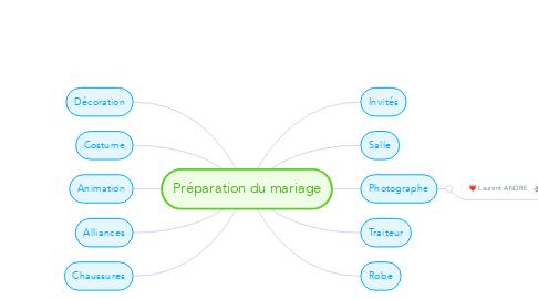 Mind Map: Préparation du mariage