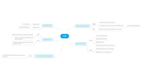 Mind Map: RDSI Y FRAME REALY