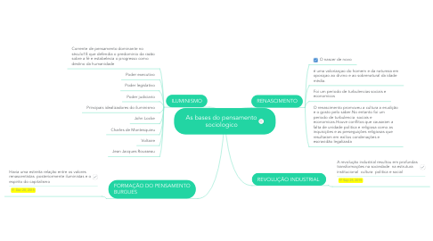 Mind Map: As bases do pensamento sociologico