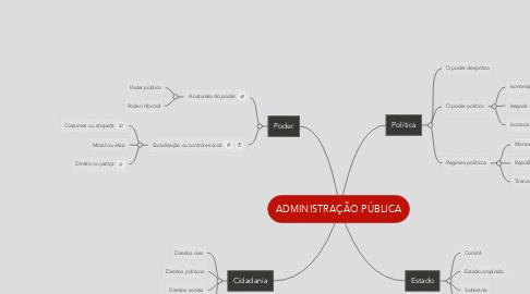 Mind Map: Poder e política - estrutura da sociedade