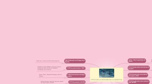 Mind Map: HITOS DE LA HISTORIA DE LA GENETICA