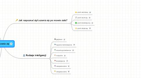 Mind Map: Style uczenia się