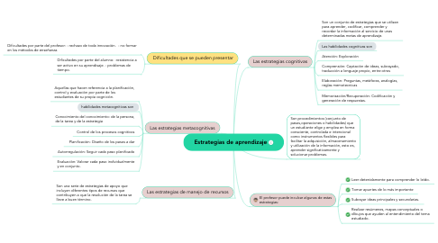 Mind Map: Estrategias de aprendizaje
