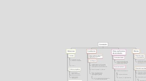 Mind Map: Correlación