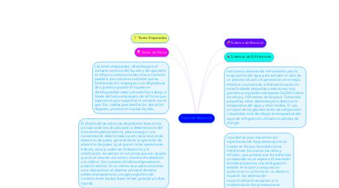 Mind Map: Torres de Absorción