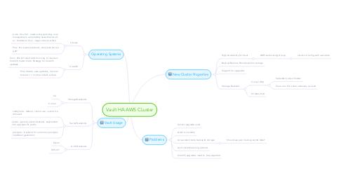 Mind Map: Vault HA AWS CLuster