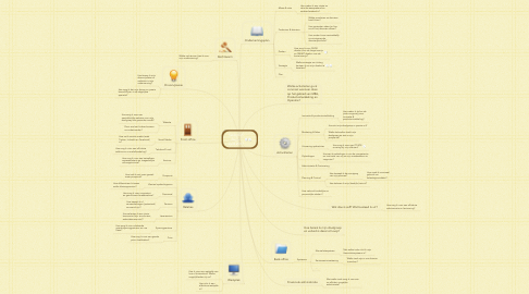 Mind Map: Salesplan Rayon Zuid 2017