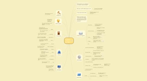 Mind Map: SalesplanRayonZuid 2017