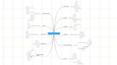 Mind Map: Web 2.0 Tools = Opportunity