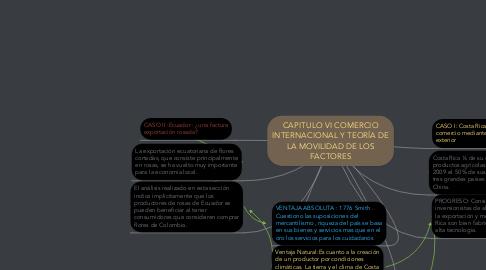 Mind Map: CAPITULO VI COMERCIO INTERNACIONAL Y TEORÍA DE LA MOVILIDAD DE LOS FACTORES