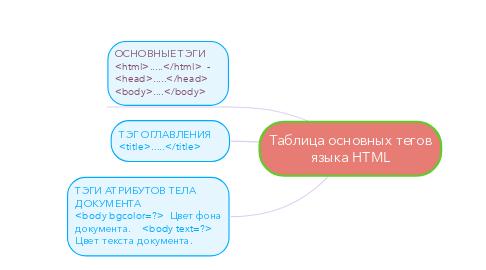 Mind Map: Таблица основных тегов языка HTML