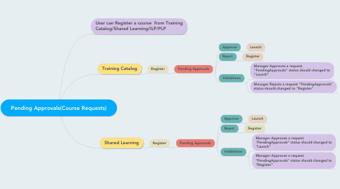 Mind Map: Pending Approvals(Course Requests)