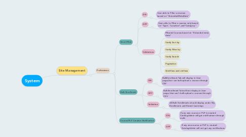 Mind Map: System