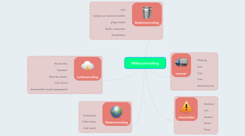 Mind Map: Milieuvervuiling