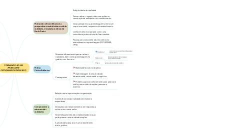 Mind Map: TORNANDO-SE UM PRATICANTE CRITICAMENTE REFLEXIVO