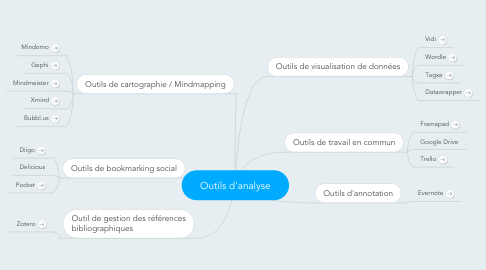 Mind Map: Outils d'analyse