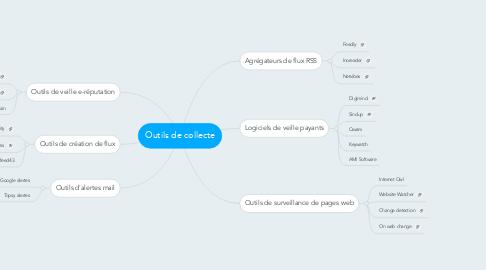Mind Map: Outils de collecte