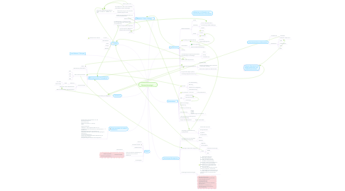 Mind Map: Netzwerkstrategie