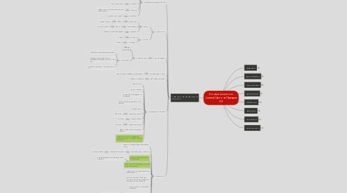 Mind Map: Личный ассистент (слева)/Цели на Прорыв 2.0