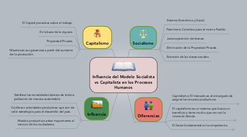 Mind Map: Influencia del Modelo Socialista vs Capitalista en los Procesos Humanos