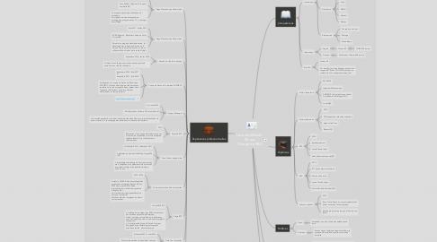 Mind Map: Leconte Mickaël  24 ans Chargé de R&D