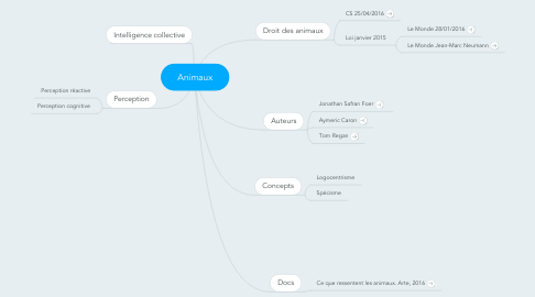 Mind Map: Animaux