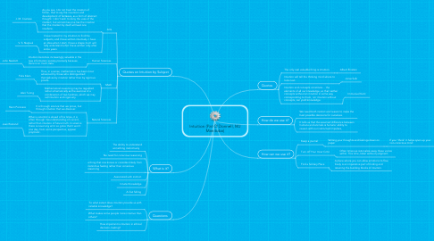 Mind Map: Intuition (Pat O'Donnell, MJ Manitoba)