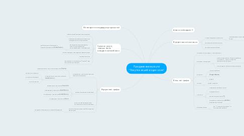 """Mind Map: Продвижение услуги """"Покупка акций в один клик"""""""