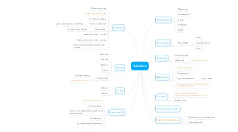 Mind Map: Salateira