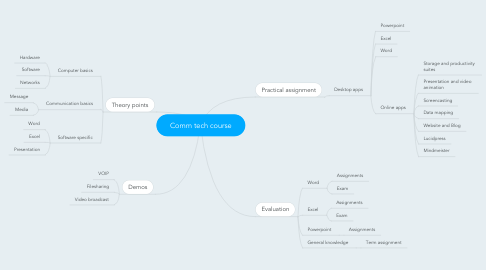Mind Map: Comm tech course