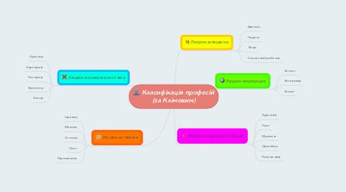 Mind Map: Класифікація професій (за Клімовим)