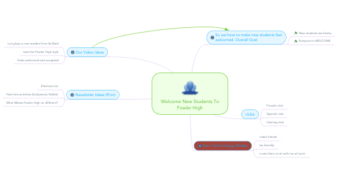 Mind Map: Welcome New Students To Fowler High
