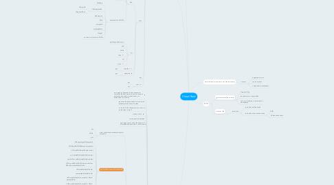 Mind Map: Cloud Raid