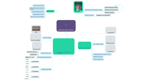 Mind Map: Вычислительная техника
