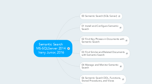 Mind Map: Semantic Search  MS-SQLServer 2014  Irany Junior, 2016