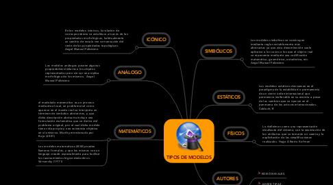 Mind Map: TIPOS DE MODELOS