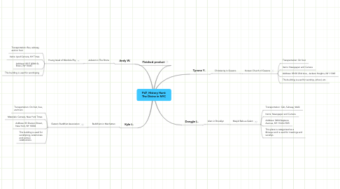 Mind Map: Pd7_History Hunt: The Divine in NYC