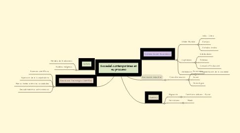 Mind Map: Sociedad contemporánea en su proceso