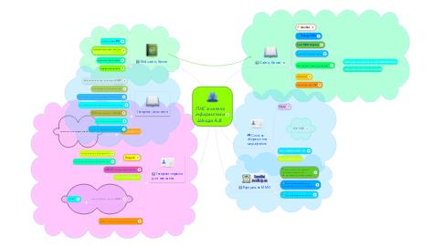 Mind Map: ПНС вчителя інформатики Шкоди А.В.