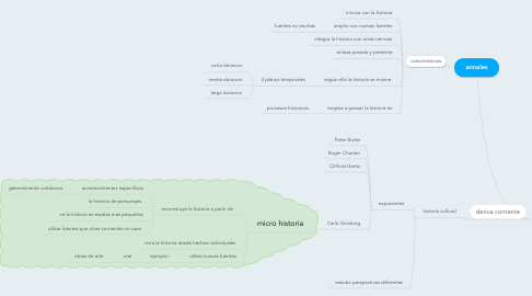 Mind Map: annales