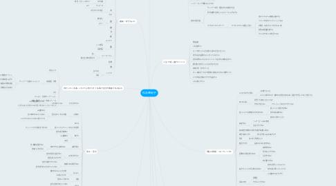 Mind Map: 松永亜紀子