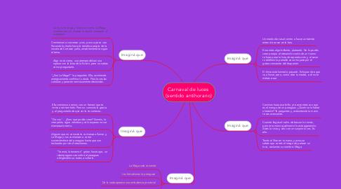 Mind Map: Carnaval de luces (sentido antihorario)