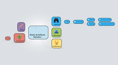 Mind Map: Diseño de Software Educativo