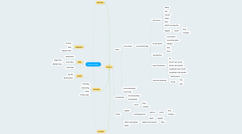 Mind Map: Shared Learning