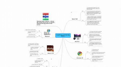 Mind Map: Josephine Jun - PC Operating Systems