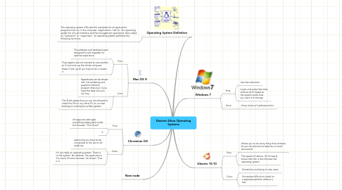 Mind Map: Desiree Silvas Operating Systems